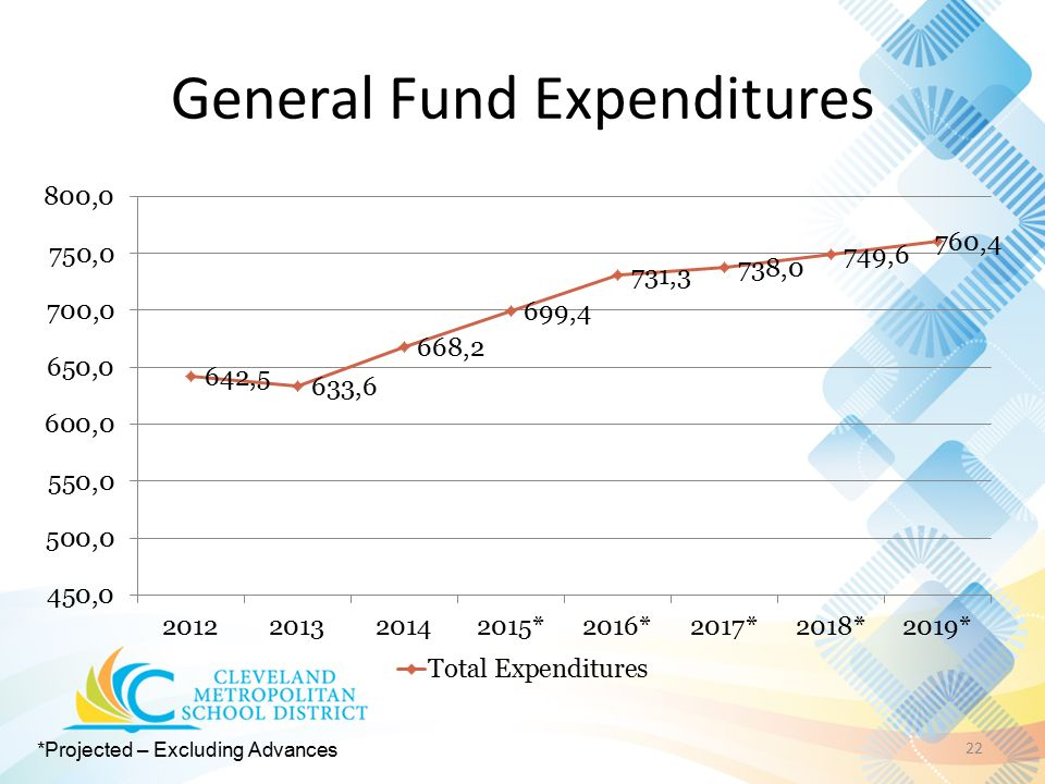 General Fund Expenditures 22 *Projected – Excluding Advances