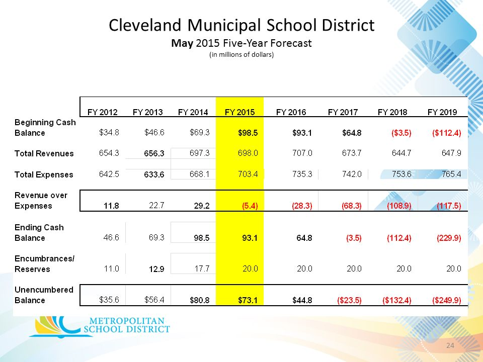 Cleveland Municipal School District May 2015 Five-Year Forecast (in millions of dollars) 24