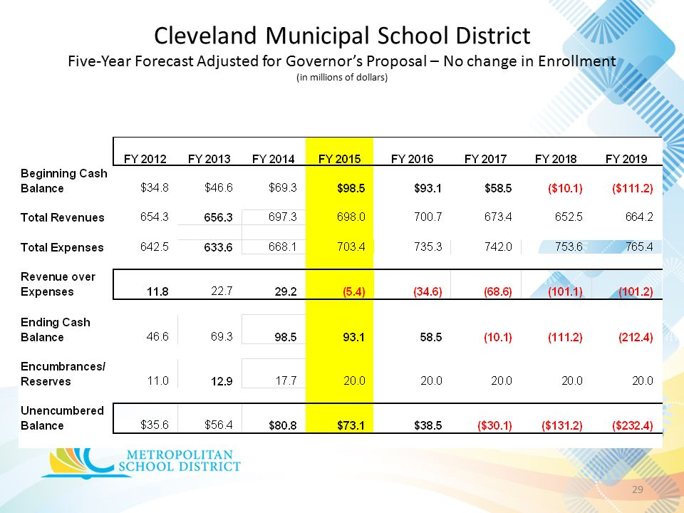 Cleveland Municipal School District Five-Year Forecast Adjusted for Governor's Proposal – No change in Enrollment (in millions of dollars) 29