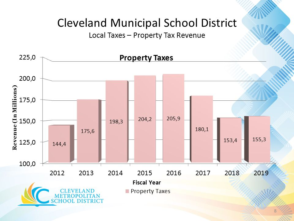 Cleveland Municipal School District Local Taxes – Property Tax Revenue 8