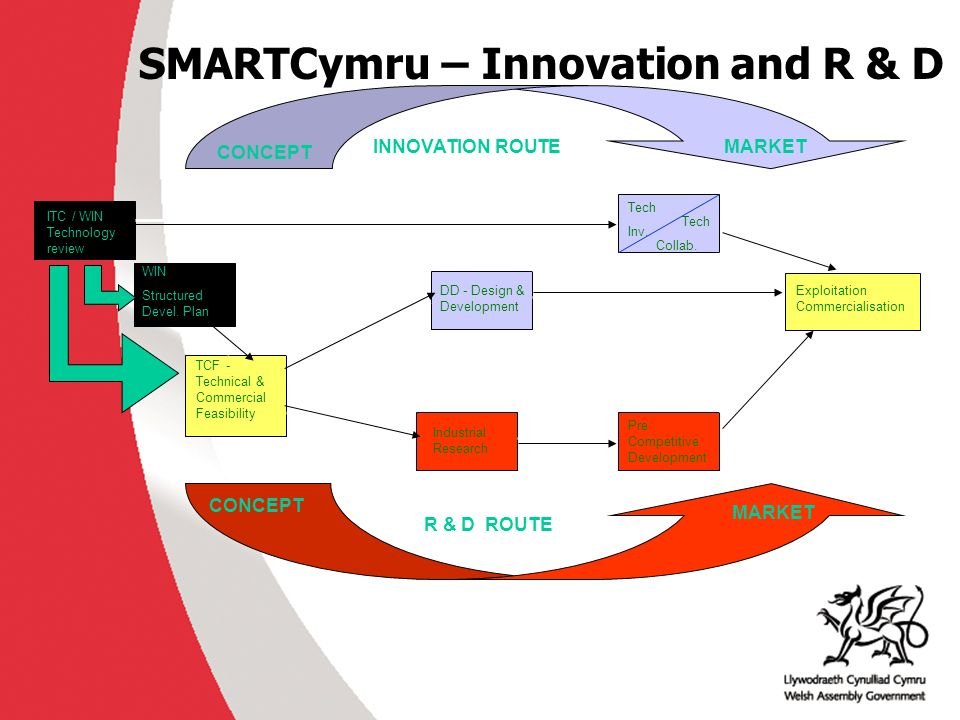 SMARTCymru – Innovation and R & D ITC / WIN Technology review TCF - Technical & Commercial Feasibility Industrial Research Pre Competitive Development Exploitation Commercialisation DD - Design & Development CONCEPT WIN Structured Devel.