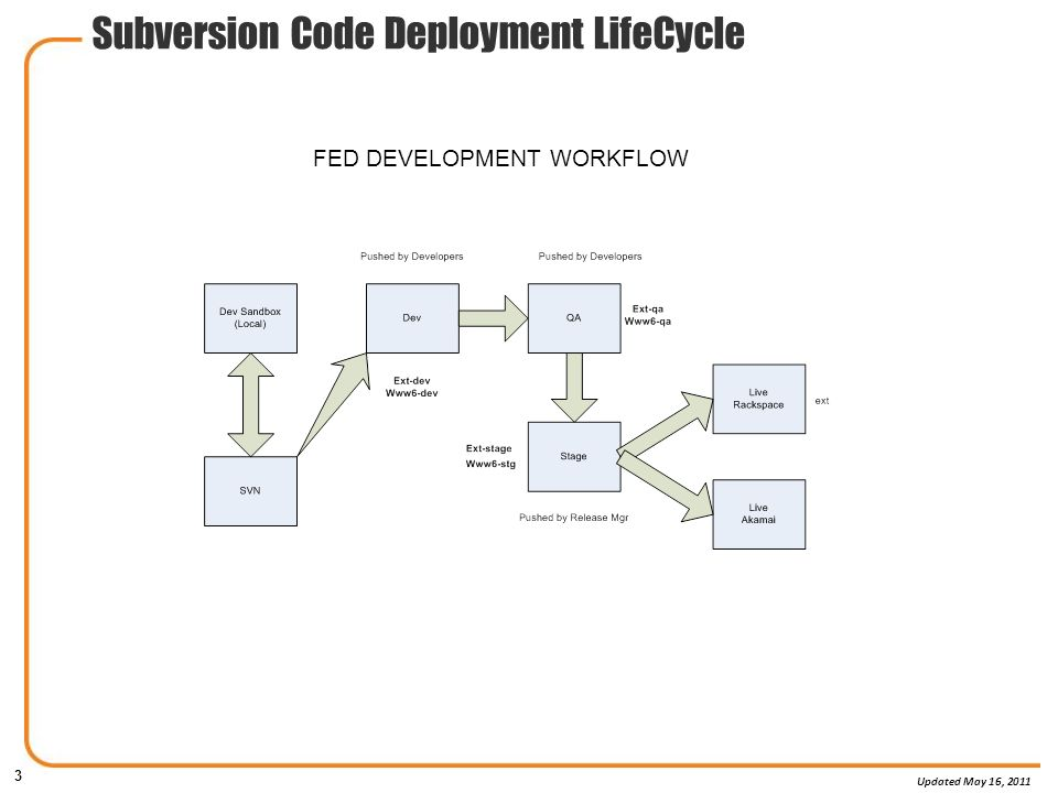 Subversion Code Deployment Lifecycle August Ppt Download