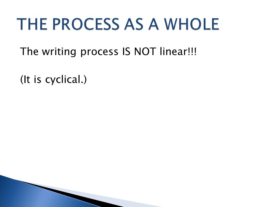The writing process IS NOT linear!!! (It is cyclical.)