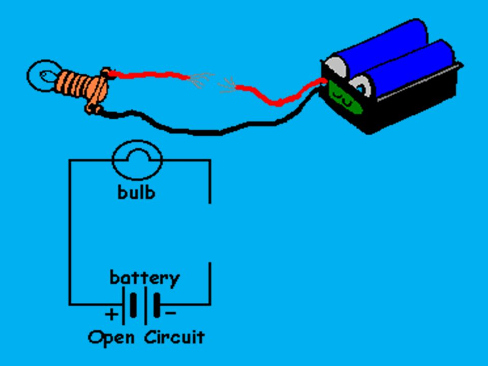 When the switch is closed, the 2 pieces of conducting material touch, which allows the electric charges to flow through the circuit.