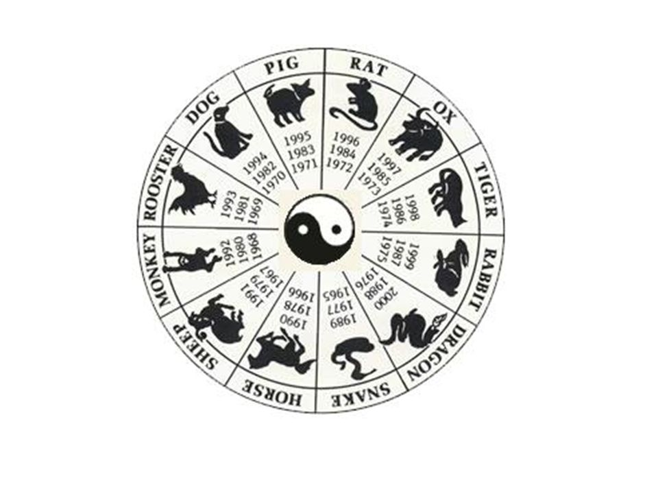 Zodiac Compatibility Calculator