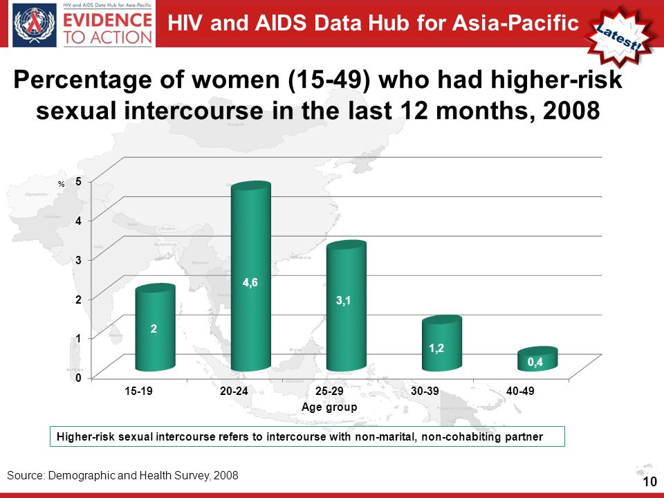 HIV and AIDS Data Hub for Asia-Pacific Percentage of women (15-49) who had higher-risk sexual intercourse in the last 12 months, 2008 10 Source: Demographic and Health Survey, 2008 Higher-risk sexual intercourse refers to intercourse with non-marital, non-cohabiting partner