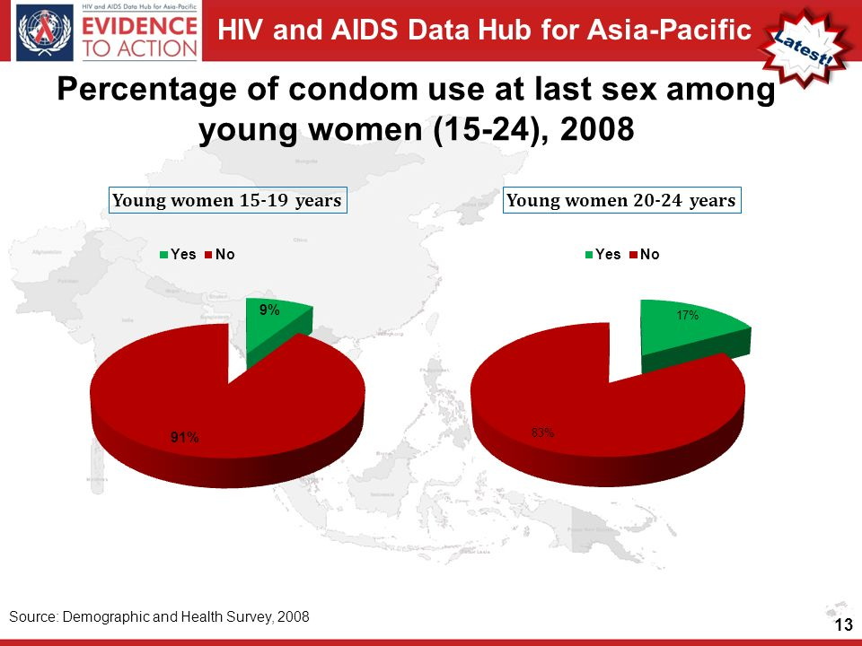 HIV and AIDS Data Hub for Asia-Pacific Percentage of condom use at last sex among young women (15-24), Source: Demographic and Health Survey, 2008