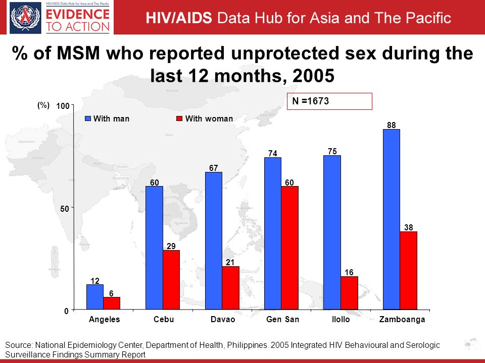 % of MSM who reported unprotected sex during the last 12 months, 2005 Source: National Epidemiology Center, Department of Health, Philippines.