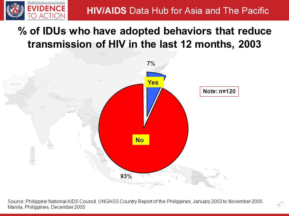 % of IDUs who have adopted behaviors that reduce transmission of HIV in the last 12 months, 2003 7% 93% Yes No Note: n=120 Source: Philippine National AIDS Council.