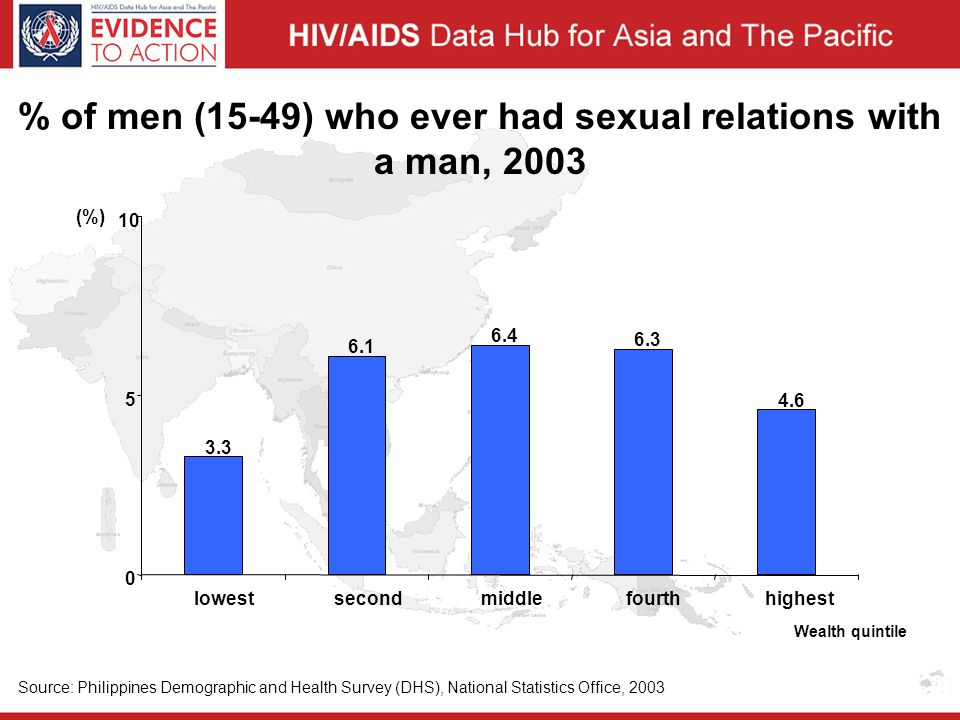 % of men (15-49) who ever had sexual relations with a man, 2003 3.3 6.1 6.4 6.3 4.6 0 5 10 lowest second middle fourth highest (%) Wealth quintile Source: Philippines Demographic and Health Survey (DHS), National Statistics Office, 2003