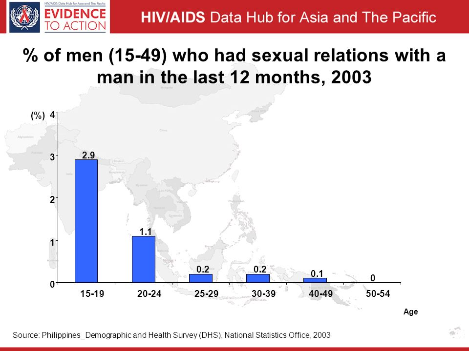 % of men (15-49) who had sexual relations with a man in the last 12 months, (%) Age Source: Philippines_Demographic and Health Survey (DHS), National Statistics Office, 2003