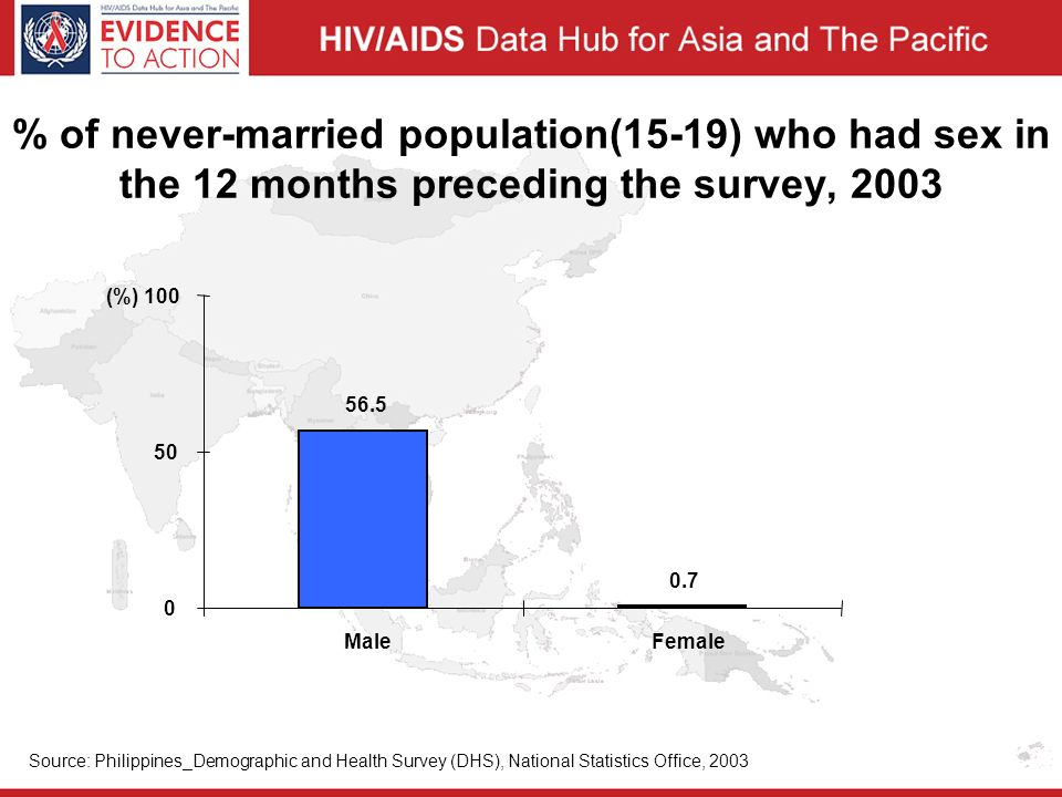 % of never-married population(15-19) who had sex in the 12 months preceding the survey, 2003 56.5 0.7 0 50 (%) 100 MaleFemale Source: Philippines_Demographic and Health Survey (DHS), National Statistics Office, 2003