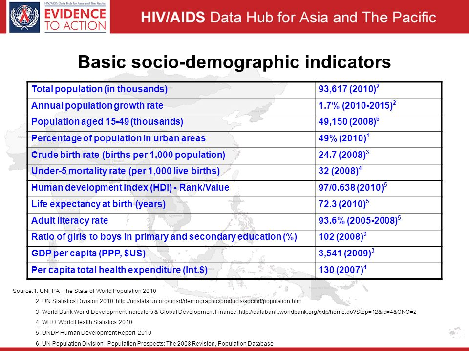 Basic socio-demographic indicators Total population (in thousands)93,617 (2010) 2 Annual population growth rate1.7% ( ) 2 Population aged (thousands)49,150 (2008) 6 Percentage of population in urban areas49% (2010) 1 Crude birth rate (births per 1,000 population)24.7 (2008) 3 Under-5 mortality rate (per 1,000 live births)32 (2008) 4 Human development index (HDI) - Rank/Value97/0.638 (2010) 5 Life expectancy at birth (years)72.3 (2010) 5 Adult literacy rate93.6% ( ) 5 Ratio of girls to boys in primary and secondary education (%)102 (2008) 3 GDP per capita (PPP, $US)3,541 (2009) 3 Per capita total health expenditure (Int.$)130 (2007) 4 Source:1.