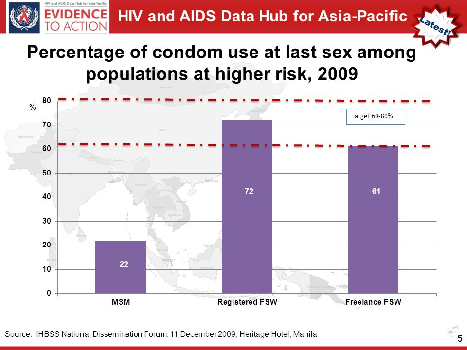 HIV and AIDS Data Hub for Asia-Pacific Percentage of condom use at last sex among populations at higher risk, 2009 5 Source: IHBSS National Dissemination Forum, 11 December 2009, Heritage Hotel, Manila