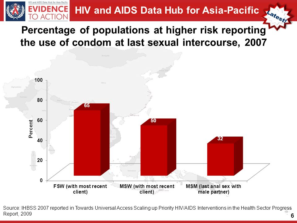 HIV and AIDS Data Hub for Asia-Pacific Percentage of populations at higher risk reporting the use of condom at last sexual intercourse, Source: IHBSS 2007 reported in Towards Universal Access Scaling up Priority HIV/AIDS Interventions in the Health Sector Progress Report, 2009