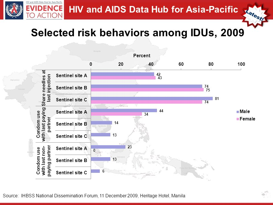 HIV and AIDS Data Hub for Asia-Pacific Selected risk behaviors among IDUs, 2009 Source: IHBSS National Dissemination Forum, 11 December 2009, Heritage Hotel, Manila