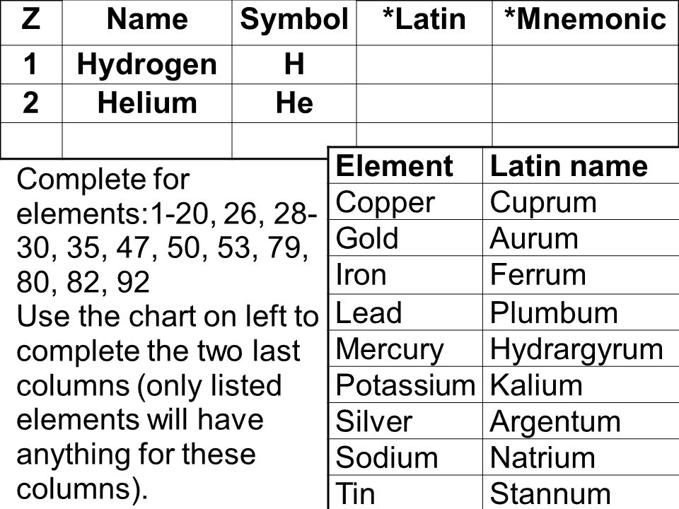 Chemical Symbols Of Common Elements Prepare A Chart In Your Notes