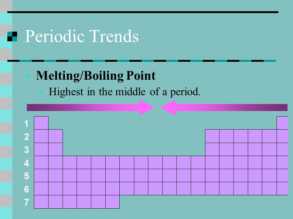 Periodic Table Trends Definitions How To Read The Periodic Table