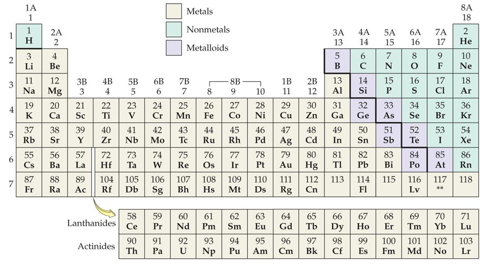 Ionic charges on the periodic table images periodic table of chapter 4 atoms and elements identify metals nonmetals and urtaz Choice Image
