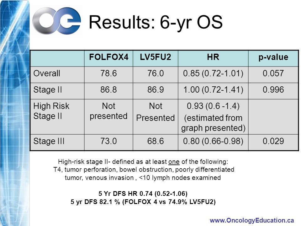 Results: 6-yr OS FOLFOX4LV5FU2HRp-value Overall ( )0.057 Stage II ( )0.996 High Risk Stage II Not presented Not Presented 0.93 ( ) (estimated from graph presented) Stage III ( )0.029 High-risk stage II- defined as at least one of the following: T4, tumor perforation, bowel obstruction, poorly differentiated tumor, venous invasion, <10 lymph nodes examined 5 Yr DFS HR 0.74 ( ) 5 yr DFS 82.1 % (FOLFOX 4 vs 74.9% LV5FU2)