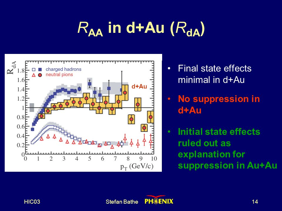 HIC03Stefan Bathe14 No suppression in d+Au d+Au R AA in d+Au (R dA ) Final state effects minimal in d+Au Initial state effects ruled out as explanation for suppression in Au+Au Au+Au d+Au
