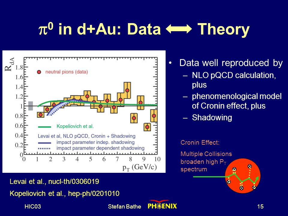 HIC03Stefan Bathe15  0 in d+Au: Data Theory Data well reproduced by –NLO pQCD calculation, plus –phenomenological model of Cronin effect, plus –Shadowing Levai et al., nucl-th/ Kopeliovich et al., hep-ph/ Cronin Effect: Multiple Collisions broaden high P T spectrum