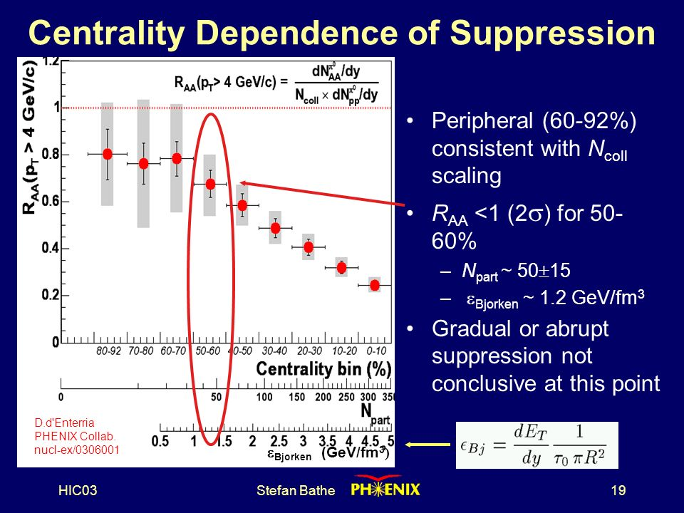 HIC03Stefan Bathe19 Centrality Dependence of Suppression Peripheral (60-92%) consistent with N coll scaling R AA <1 (2  ) for % –N part ~ 50  15 –  Bjorken ~ 1.2 GeV/fm 3 Gradual or abrupt suppression not conclusive at this point  Bjorken (GeV/fm 3 ) D.d Enterria PHENIX Collab.