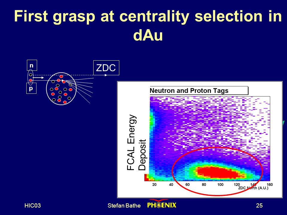 HIC03Stefan Bathe25 First grasp at centrality selection in dAu IR ZDC FCAL p n ZDC FCAL Energy Deposit