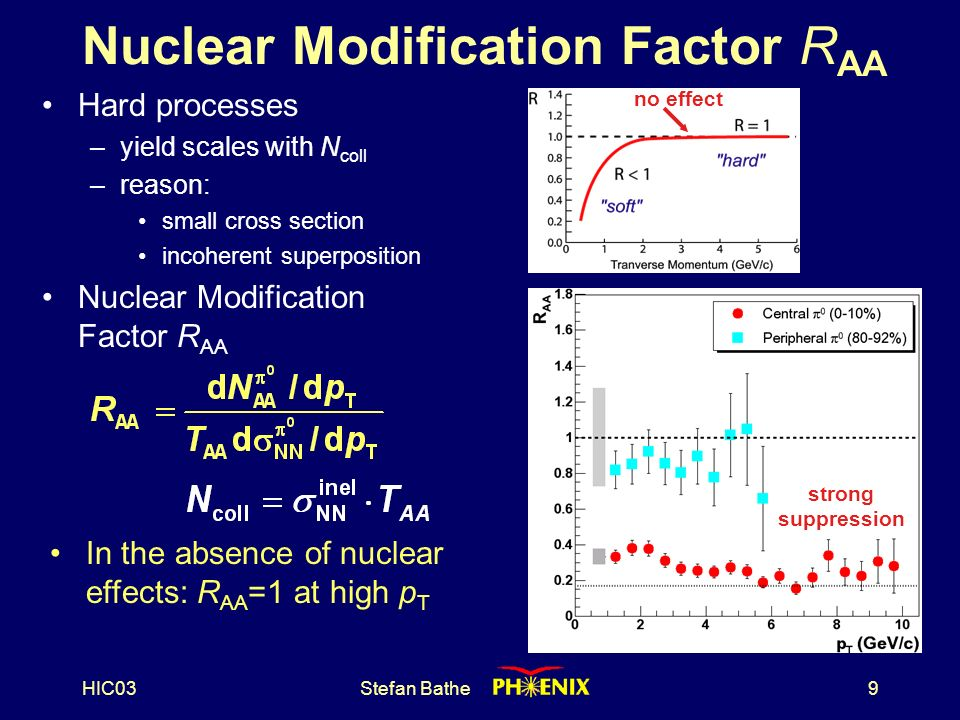 HIC03Stefan Bathe9 Nuclear Modification Factor R AA Hard processes –yield scales with N coll –reason: small cross section incoherent superposition Nuclear Modification Factor R AA In the absence of nuclear effects: R AA =1 at high p T no effect strong suppression