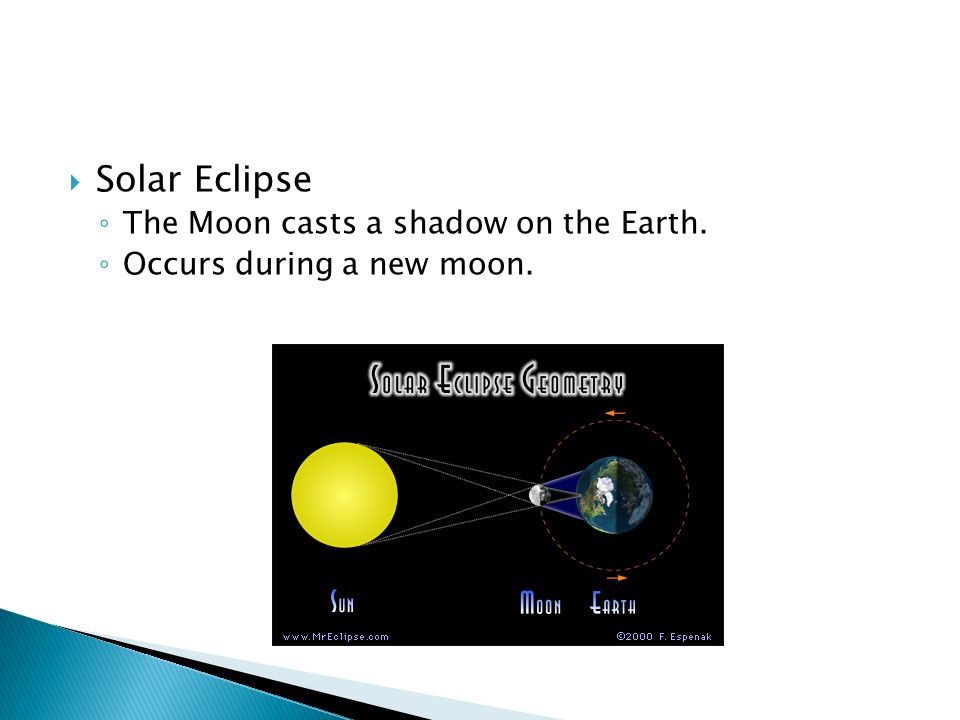  Solar Eclipse ◦ The Moon casts a shadow on the Earth. ◦ Occurs during a new moon.