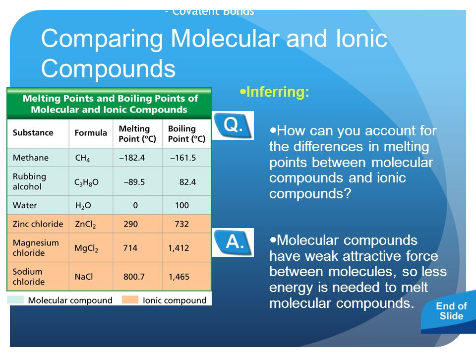 Comparing Molecular and Ionic Compounds Molecular compounds have weak attractive force between molecules, so less energy is needed to melt molecular compounds.