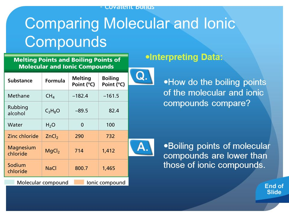 Comparing Molecular and Ionic Compounds Boiling points of molecular compounds are lower than those of ionic compounds.