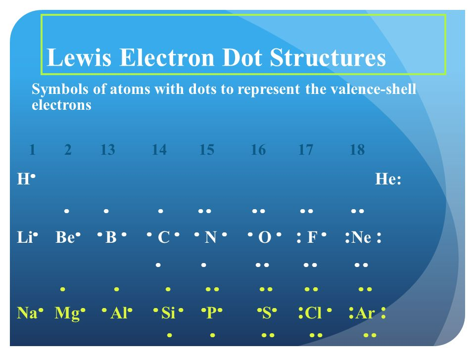 Lewis Electron Dot Structures Symbols of atoms with dots to represent the valence-shell electrons H  He:            Li  Be   B   C   N   O  : F  : Ne :                    Na  Mg   Al   Si   P   S  : Cl  : Ar :        