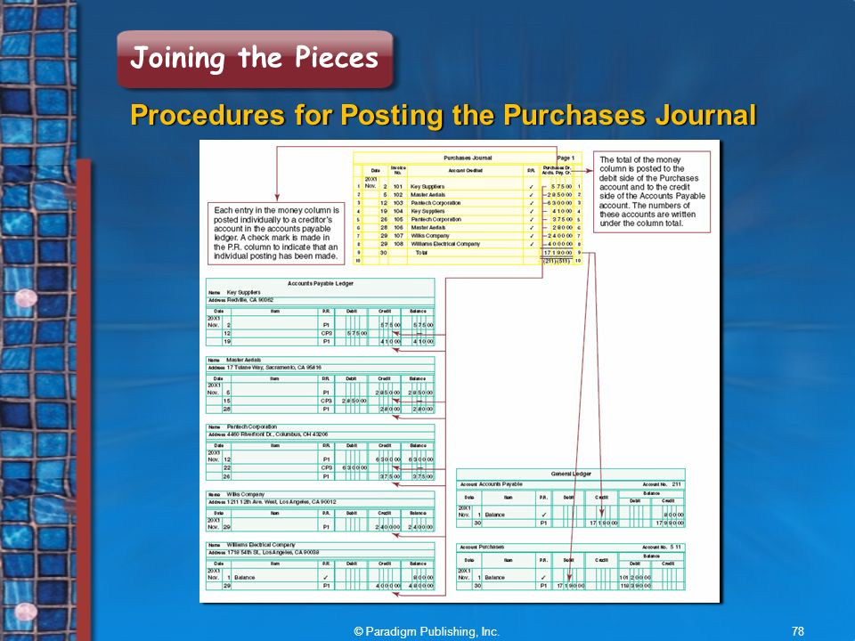 © Paradigm Publishing, Inc.78 Joining the Pieces Procedures for Posting the Purchases Journal