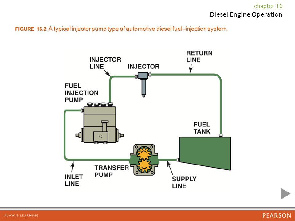 Diesel Engine Operation chapter 16  Diesel Engine Operation