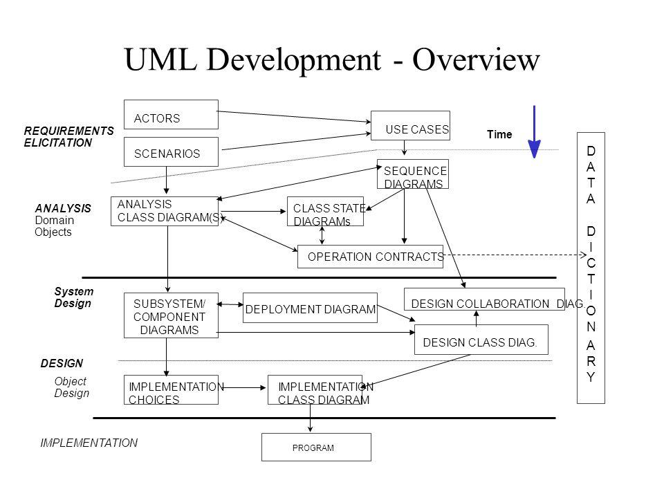 Uml development overview program actors analysis domain objects 1 uml development ccuart Image collections
