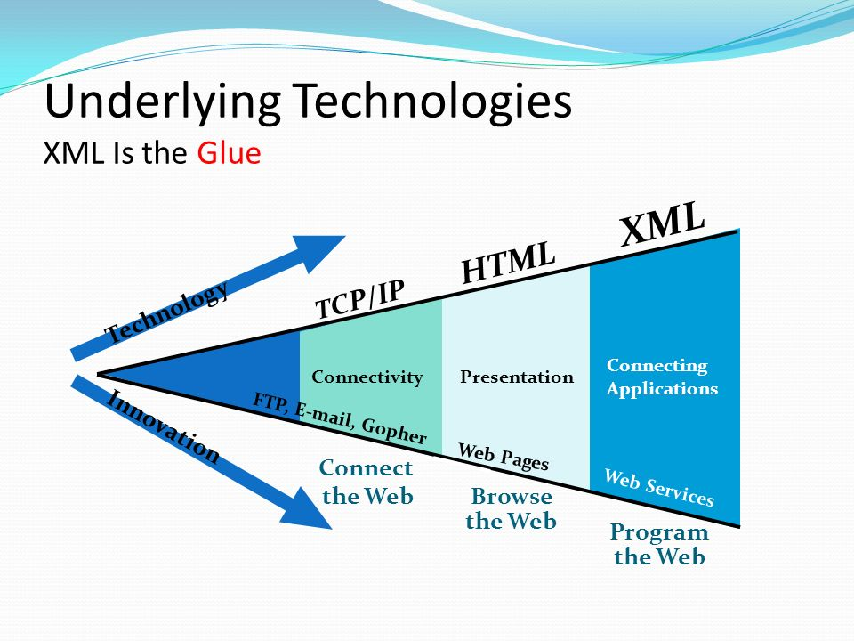 Underlying Technologies XML Is the Glue Program the Web XML Browse the Web HTML T C P/IP Connect the Web Technology Innovation ConnectivityPresentation. - ppt download