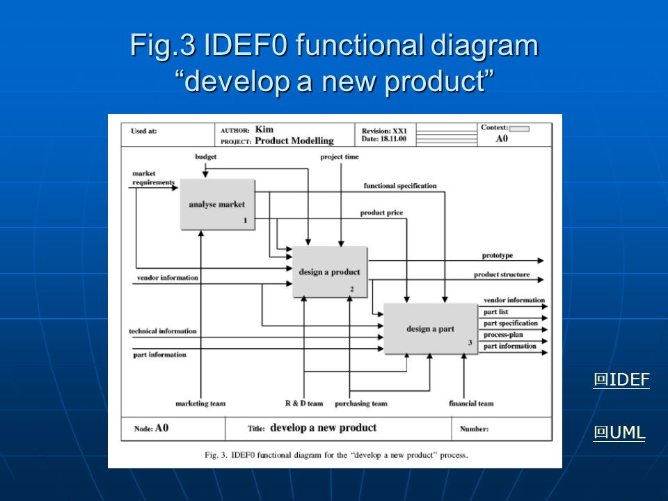 The Complementary Use Of IDEF And UML Modelling Approaches M