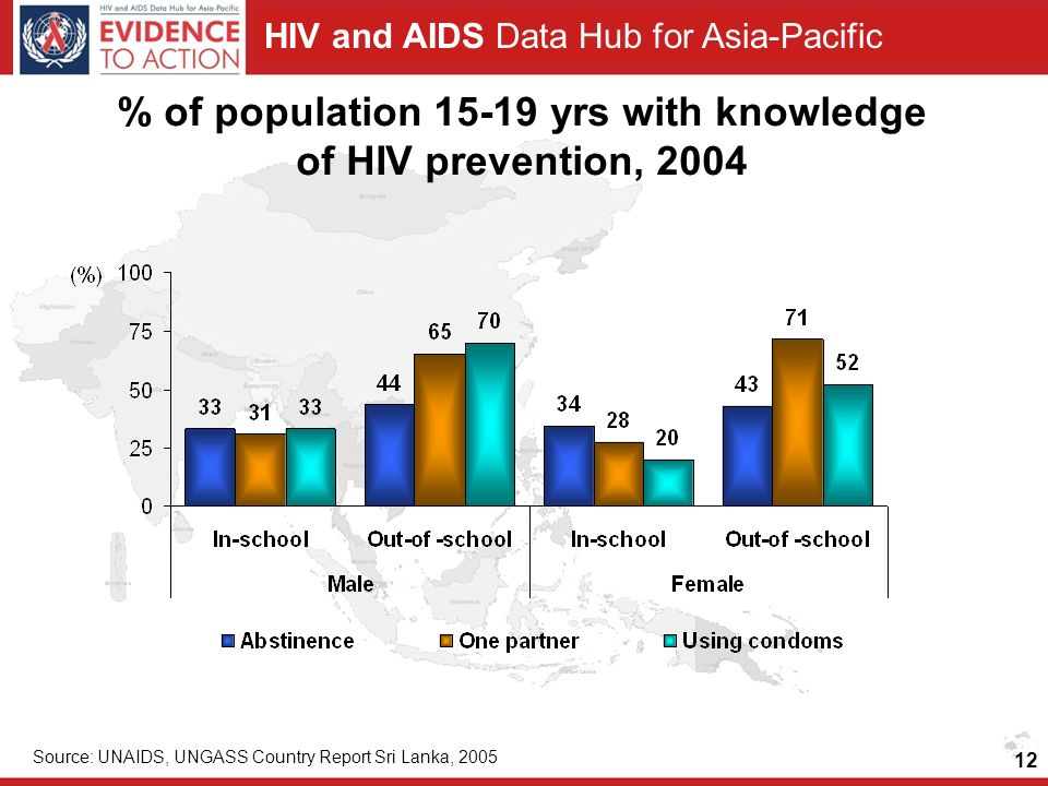 HIV and AIDS Data Hub for Asia-Pacific 12 % of population 15-19 yrs with knowledge of HIV prevention, 2004 Source: UNAIDS, UNGASS Country Report Sri Lanka, 2005