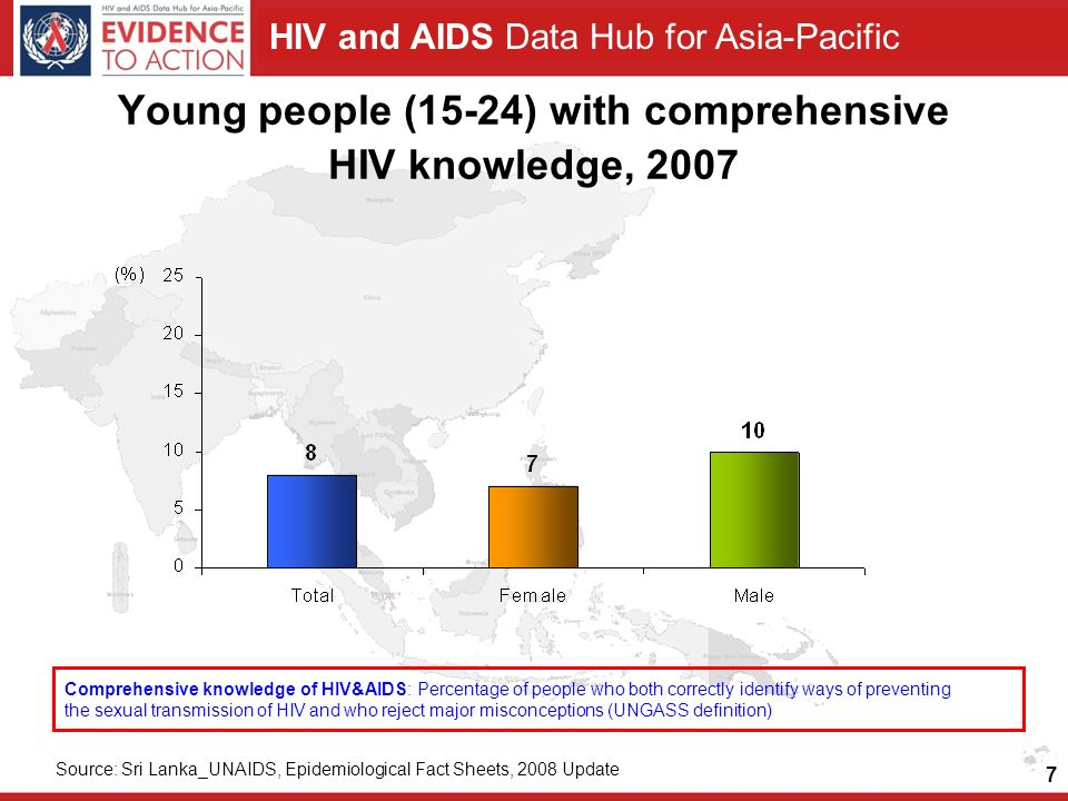 HIV and AIDS Data Hub for Asia-Pacific 7 Young people (15-24) with comprehensive HIV knowledge, 2007 Comprehensive knowledge of HIV&AIDS: Percentage of people who both correctly identify ways of preventing the sexual transmission of HIV and who reject major misconceptions (UNGASS definition) Source: Sri Lanka_UNAIDS, Epidemiological Fact Sheets, 2008 Update