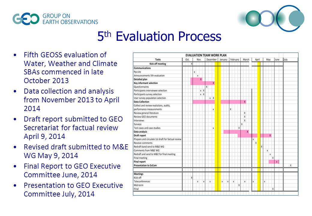 5 th Evaluation Process Fifth GEOSS evaluation of Water, Weather and Climate SBAs commenced in late October 2013 Data collection and analysis from November 2013 to April 2014 Draft report submitted to GEO Secretariat for factual review April 9, 2014 Revised draft submitted to M&E WG May 9, 2014 Final Report to GEO Executive Committee June, 2014 Presentation to GEO Executive Committee July, 2014