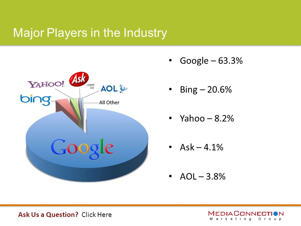 Major Players in the Industry Google – 63.3% Bing – 20.6% Yahoo – 8.2% Ask – 4.1% AOL – 3.8% Ask Us a Question.