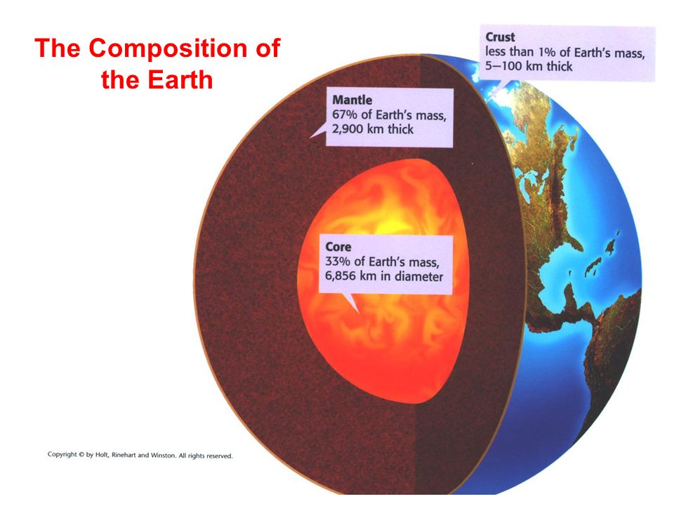 the specific characteristics of the earth Mercury is the smallest planet in the solar system, and it is only slightly larger than earth's moon the closest planet to the sun, mercury takes just 88 earth days to complete a single orbit mercury is a small, rocky planet with no moons or rings.