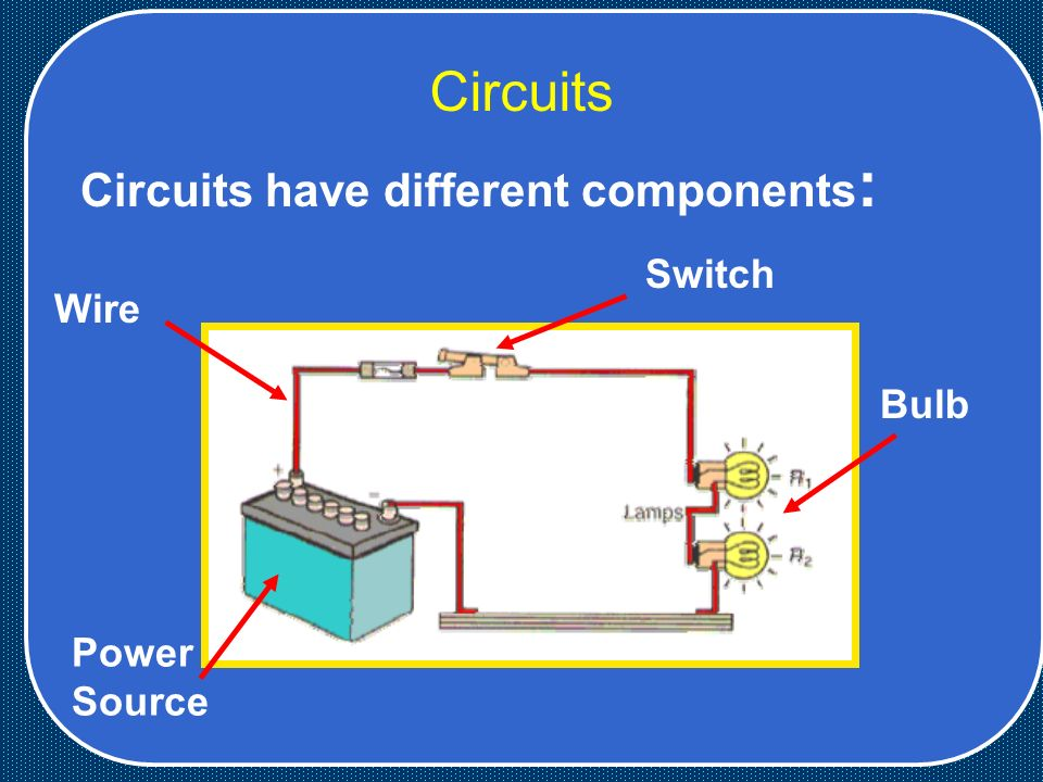 Circuits Circuits have different components : Power Source Wire Switch Bulb