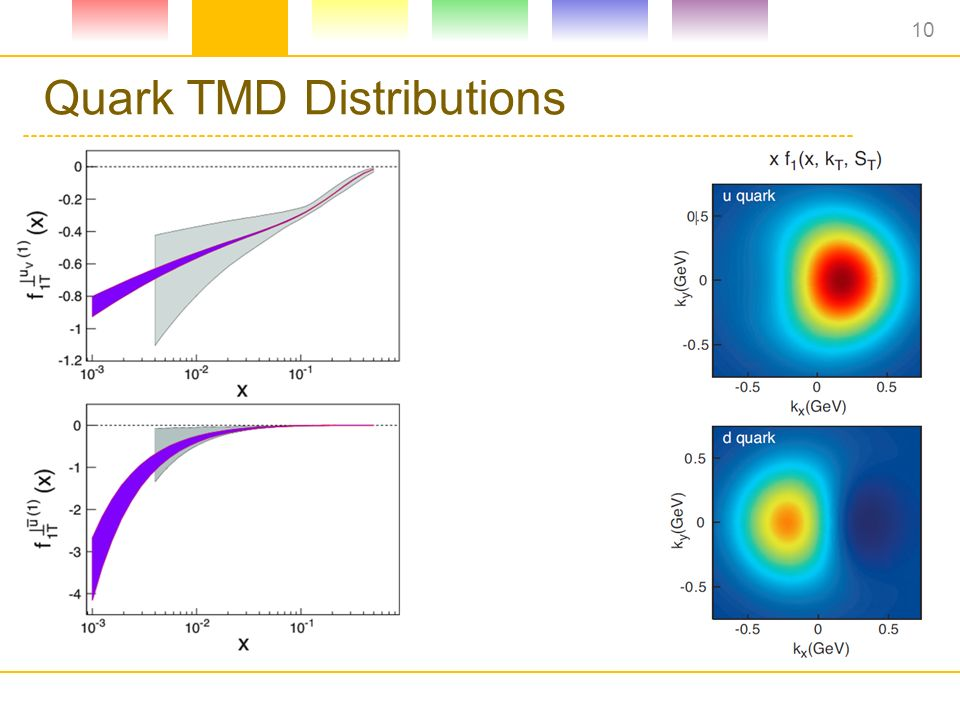 Quark TMD Distributions 10