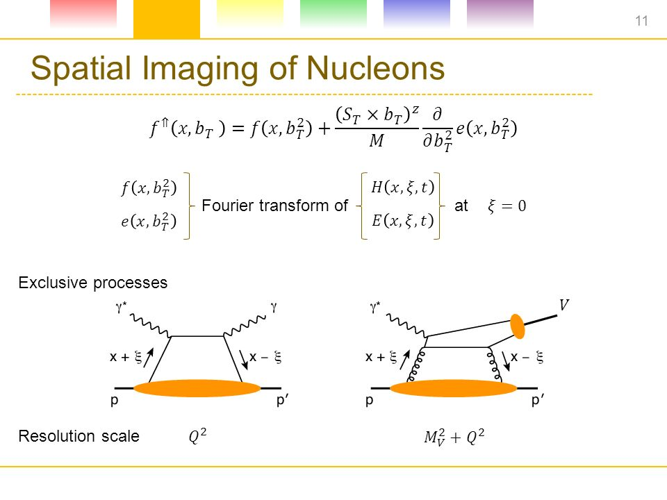 Spatial Imaging of Nucleons Fourier transform of at Exclusive processes Resolution scale 11