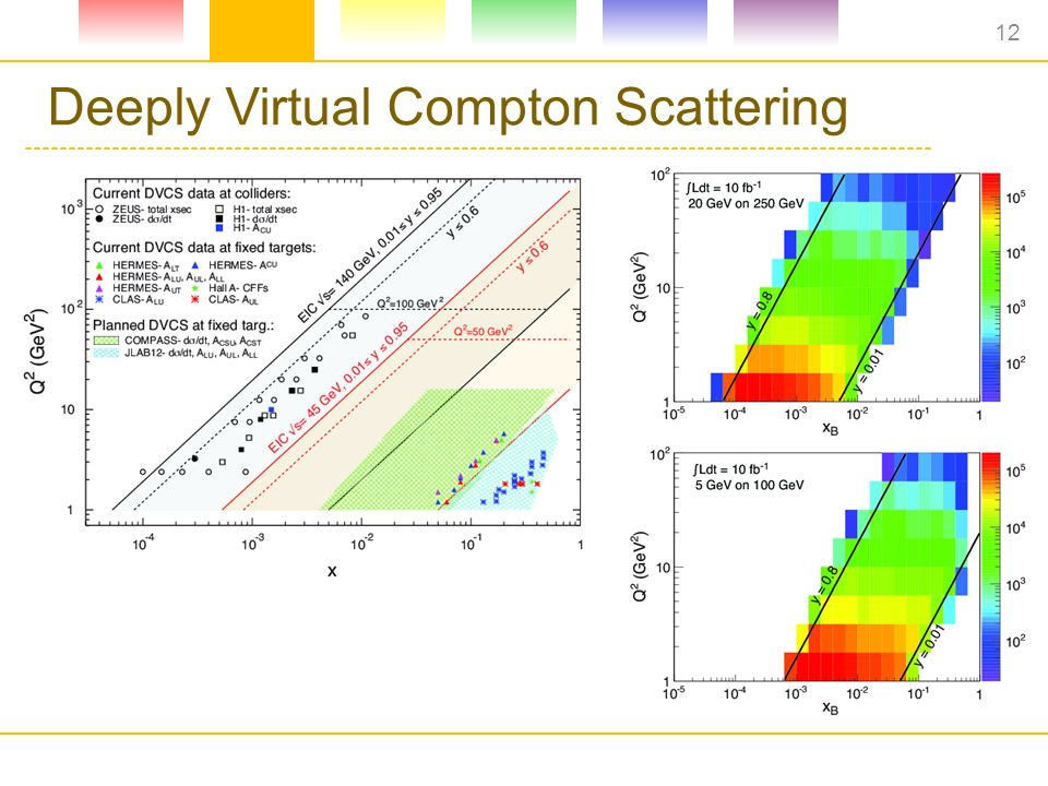 Deeply Virtual Compton Scattering 12