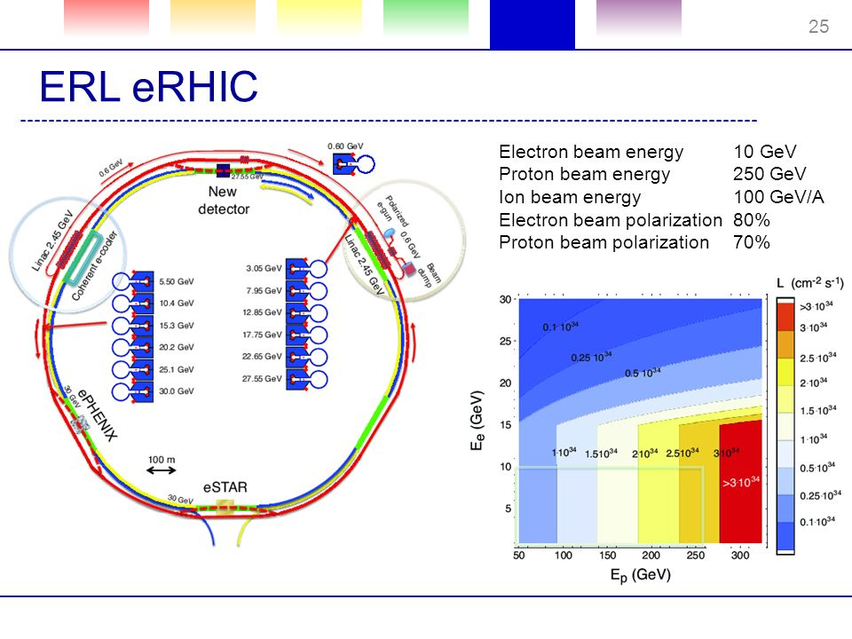 ERL eRHIC Electron beam energy10 GeV Proton beam energy250 GeV Ion beam energy100 GeV/A Electron beam polarization80% Proton beam polarization70% 25