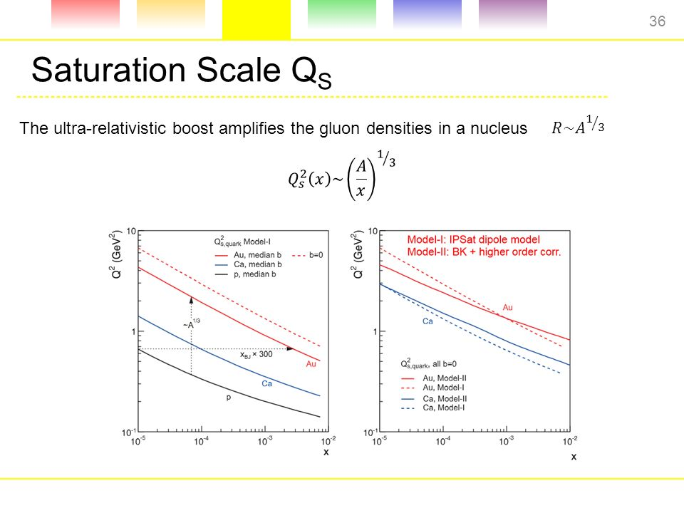 Saturation Scale Q S The ultra-relativistic boost amplifies the gluon densities in a nucleus 36