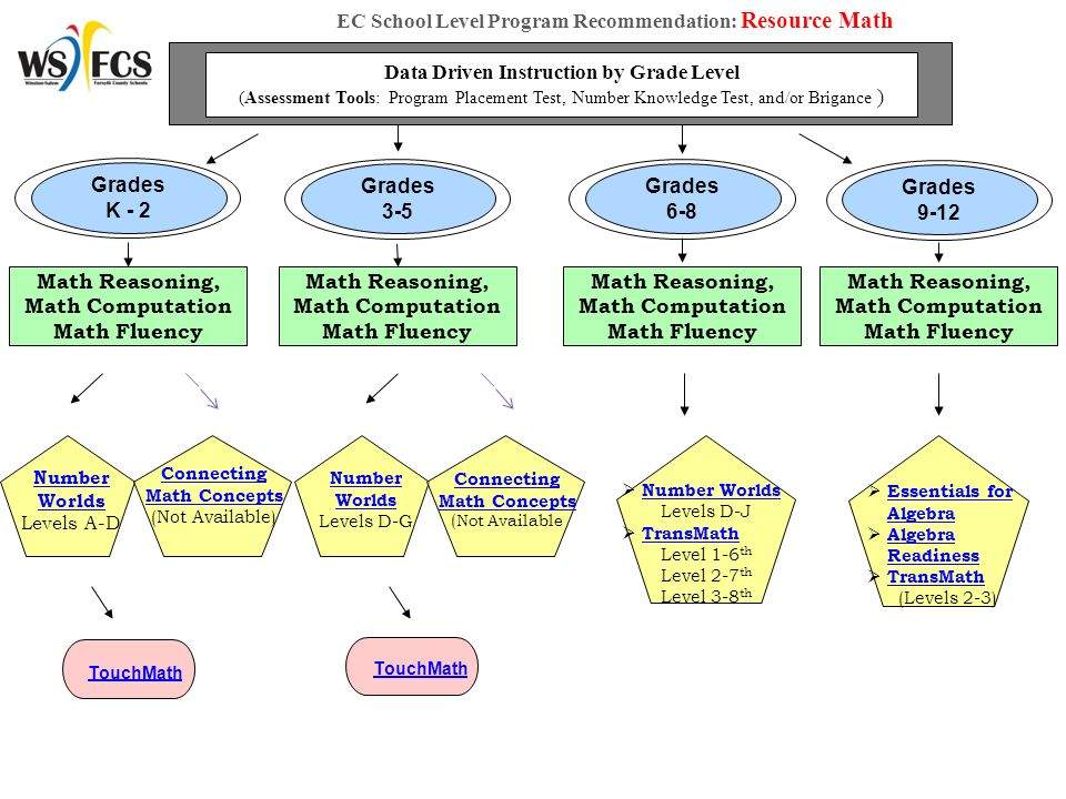 Research Proven Program Recommendations Literacy And Math